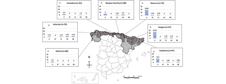 Mapa con la ubicación de las clínicas veterinarias incluidas en el estudio y las tasas de prevalencia de cada patógeno transmitido por vectores a los perros de las distintas áreas.